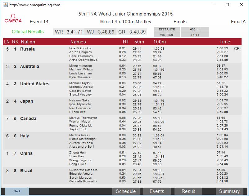 400 mts world record timing meet
