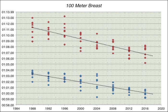 100 Meter Breast U.S. Olympic Trials