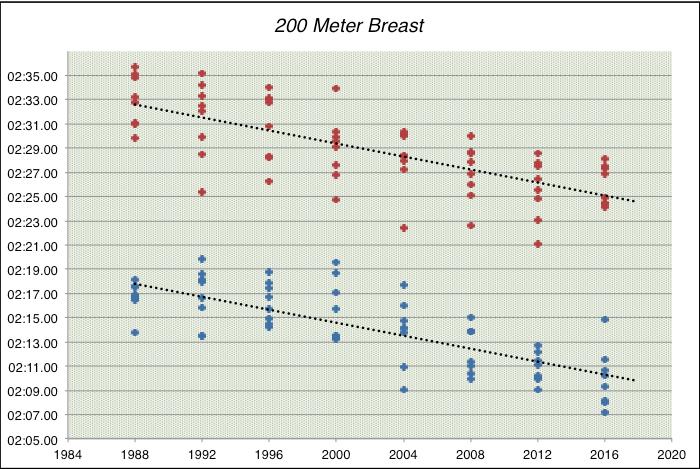 200 breast